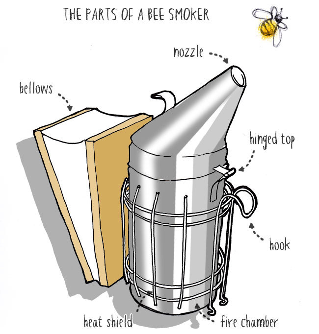 the parts of a bee smoker