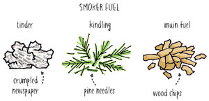 examples of smoker fuel