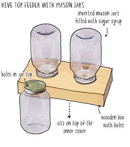 hive top sugar syrup feeder